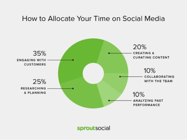 gestion du temps sur les réseaux sociaux