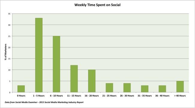 temps consacré au réseaux sociaux par semaine